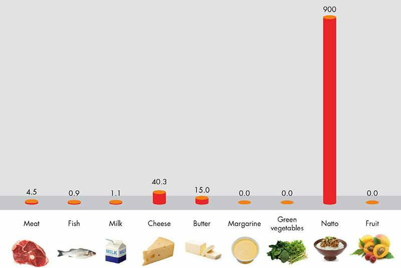 Quale vitamina è buona per le ossa?